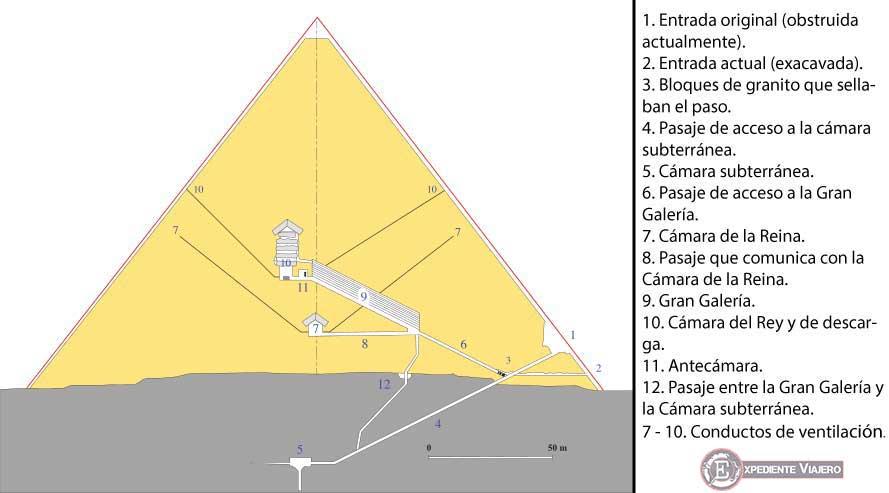 Cámaras y conductos del interior de la Gran Pirámide de Keops