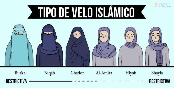 Los velos en el Islam